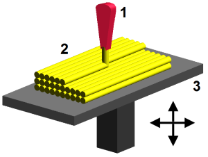 This is how FDM printing works.  Photo Source: Image source: Wikipedia, made by user Zureks under CC Attribution-Share Alike 4.0 International license.